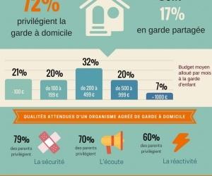 Quels modes de garde d'enfants préfèrent les français ?