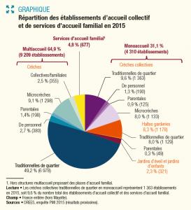 En 2015, les enfants de moins de 3 ans sont en majorité accueillis chez les assistant·e·s maternel·le·s