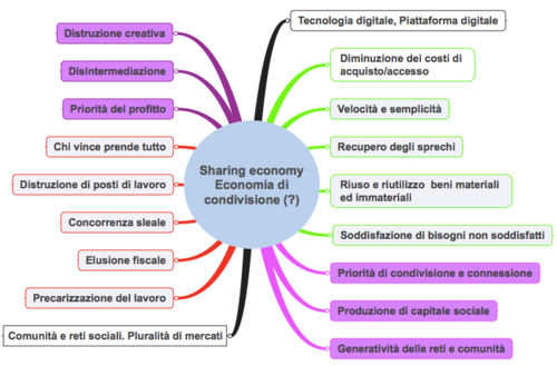 Sharing economy tra business e collaborazione sociale