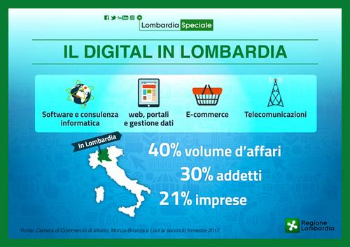 Lombardia 4.0, cresce il digitale e catapulta le imprese nell'era 4.0