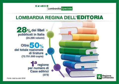 Lombardia Speciale Editoria: i lombardi leggono più della media degli italiani