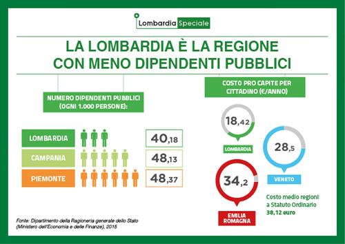Lombardia dipendenti regionali solo lo 0,32% su 1000 cittadini