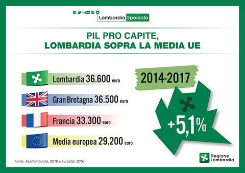 Pil Lombardia Speciale, la Lombardia sopra la media Ue