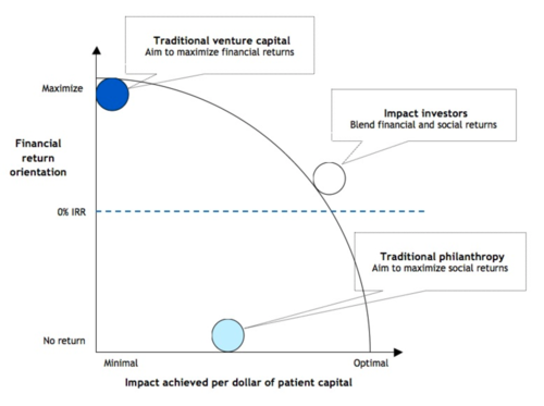 The missing ingredient in innovation: patient capital
