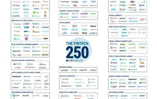 The CB Insights Fintech 250: The Top Fintech Startups Of 2018