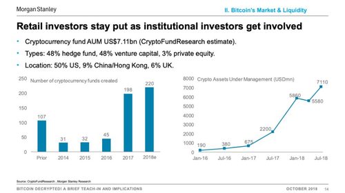 Morgan Stanley: Hedge funds and VCs fueled a $6.4 billion gain in crypto assets in under 2 years
