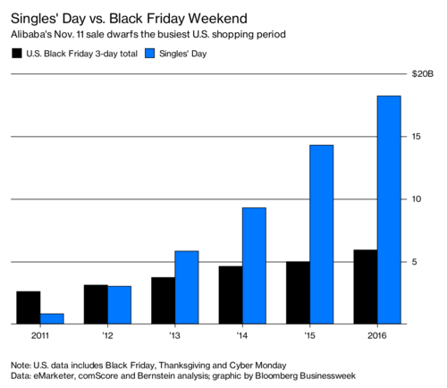 Black Friday's Got Nothing on Singles' Day