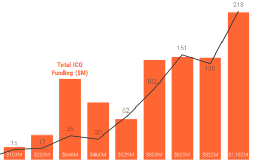 Blockchain Startups Absorbed 5X More Capital Via ICOs Than Equity Financings In 2017
