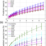 Vehicle-To-Grid Discharge, Even At Constant Power, Is Detrimental To EV Battery