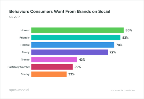 Honesty is No.1 trait for brands on Social Media