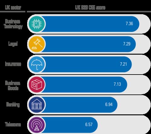 KPMG Review 'Consumerisation' of B2B
