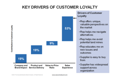 53% of Customer Loyalty is from The Sales Experience