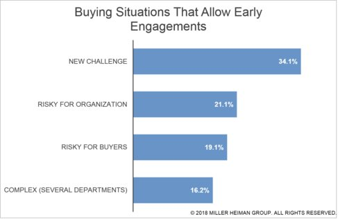 90% (!) of buyers said that they would be open to engaging with salespeople earlier in their buying process