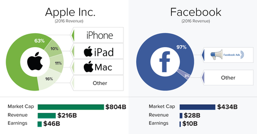How the Big 5 tech companies make their billions