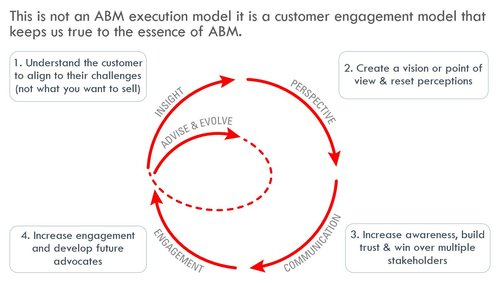 This is not an ABM execution model, it is a customer engagement model that keeps us true to the essence of ABM.