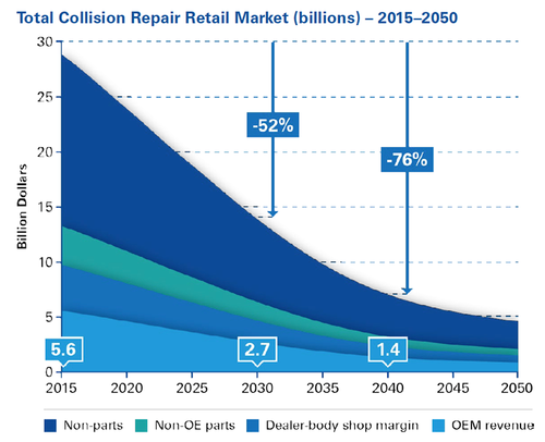 KPMG Project Nearly 50% Decline in OEM Collision Repair Parts Business by 2030