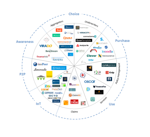 The future of insurance is InsurTech