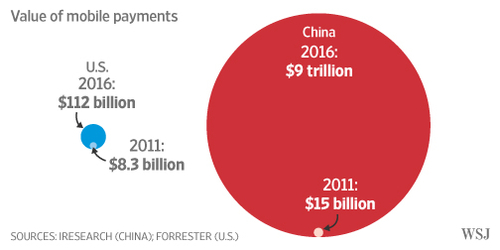 Alibaba and Tencent Set Fast Pace in Mobile-Payments Race