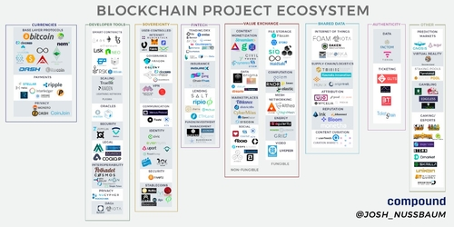 Blockchain Project EcosystemMarket Map and Musings on the State of the Ecosystem
