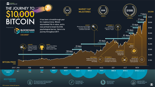Visualizing the Journey to $10,000 Bitcoin