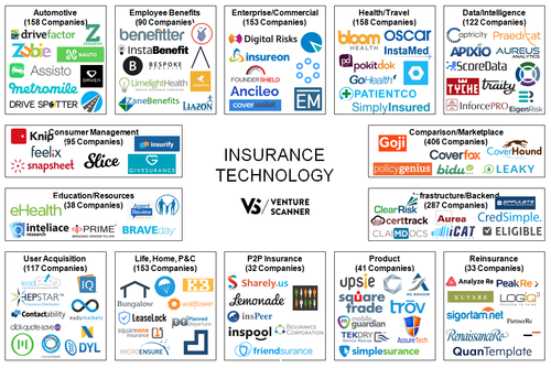 Overview of Insurtechs