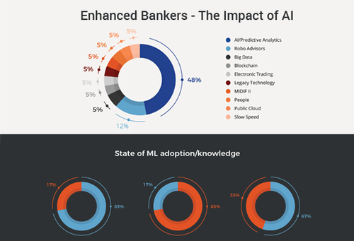 Squirro research reveals banks believe AI can have a significant and positive impact on their busine