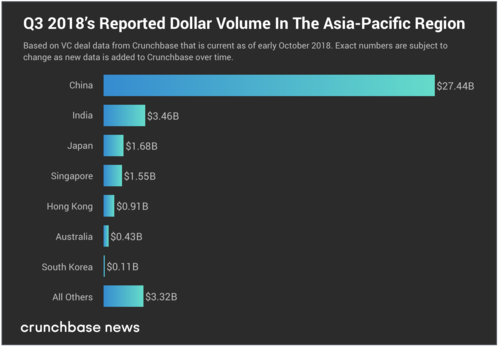 Asia Pacific funding stayed high in Q3