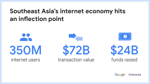 Google-Temasek study sees $240 billion Southeast Asia internet economy by 2025