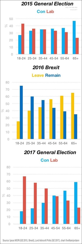 Labour's demographic problem