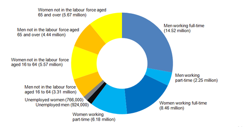 Further workforce demographics