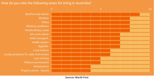Grab a bevvy and consider what expats like and dislike about the land down under
