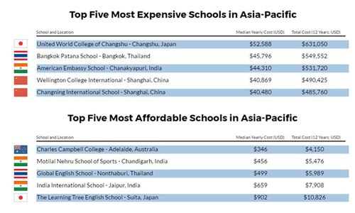 How much will assignees pay for education in Asia Pacific?