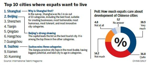 China: The number one spot to send expats?