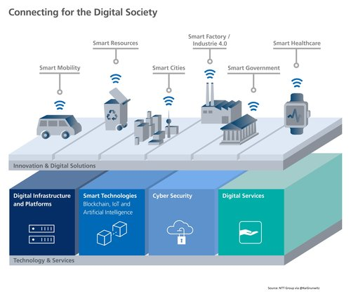 Forget Industry 4.0 – we need to build Society 5.0 and sell the benefits to the populace