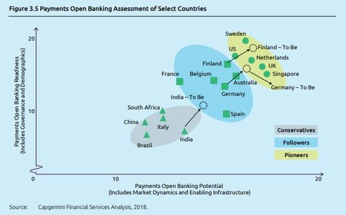 The open banking landscape