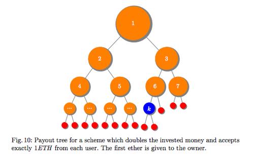 Blockchains and Ponzi schemes