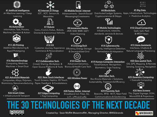 The 30 technologies of the next decade