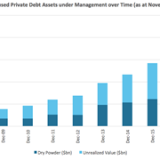 Chart of the Week: European private debt assets hit record $200bn