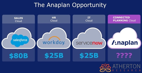 Anaplan following in the footsteps of Salesforce and Workday.