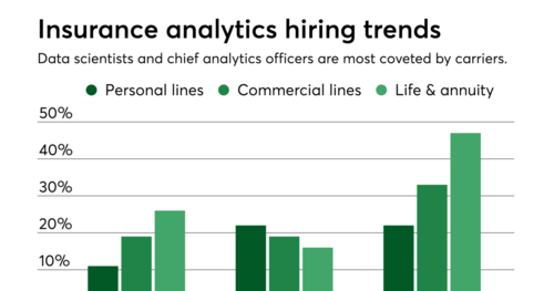 Insurers seek Chief Analytics Officers