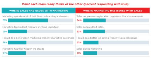 Mind The Gap: Misaligned Sales & Marketing Goals