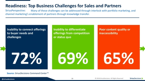 How Vendors Can Help Channel Partners Embrace Digital Selling
