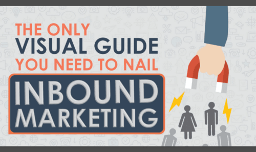 Inbound marketing: nail it with this visual guide