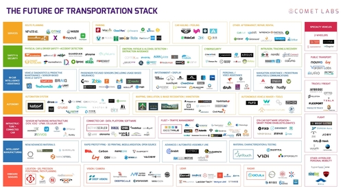263 Self-Driving car startups to watch