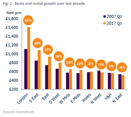 Higher level of rental growth in London since 2010