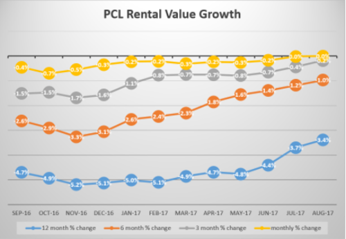 Prime Central London rental values remain unchanged