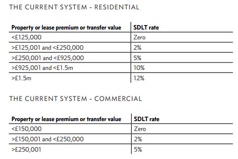 UK thinktank recommends abolition of stamp duty