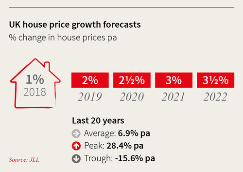 JLL predicts annual house price growth of 2½% in the UK