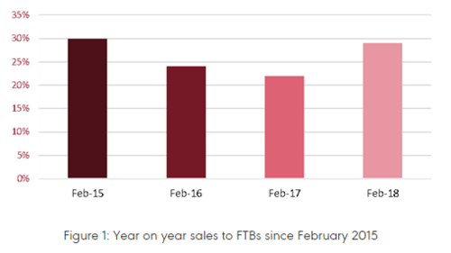 Sales to UK's first-time buyers up 29% - NAEA