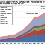 Nearly 126,000 People Employed In UK Renewable Energy Industry